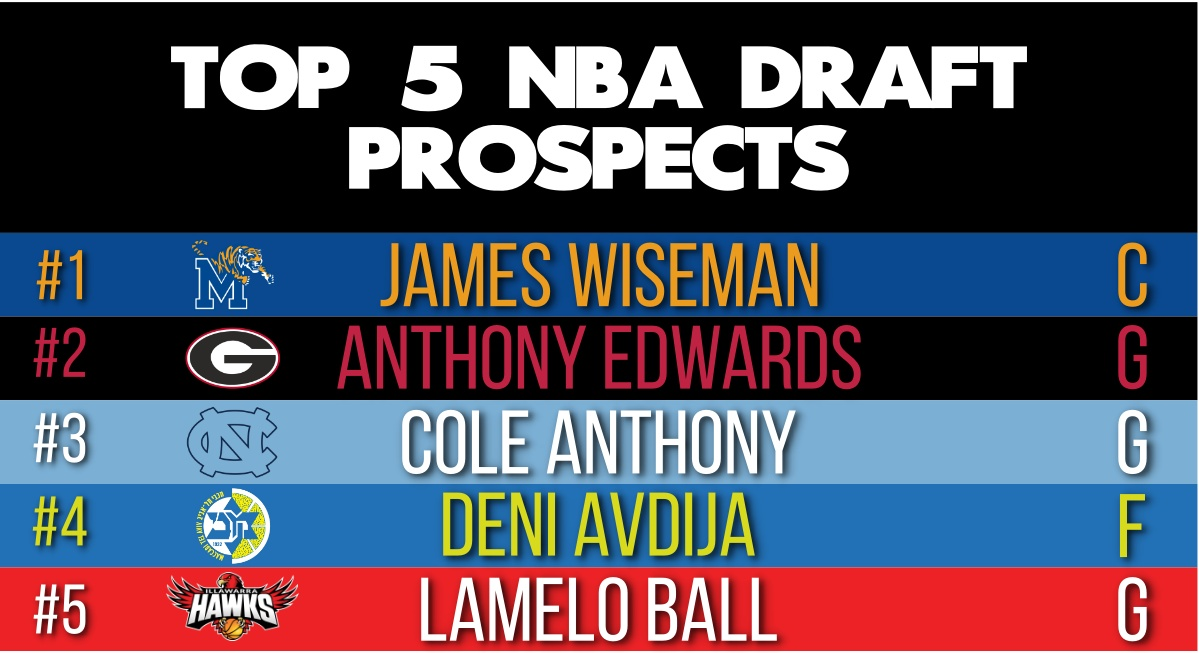 Top 5 Draft Prospects