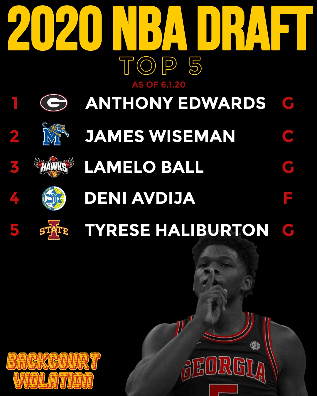 NBA Draft 2020 Top 5
