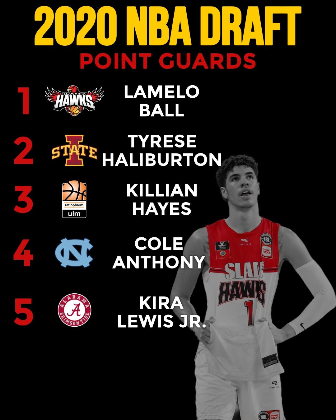 Top 5 Point Guards