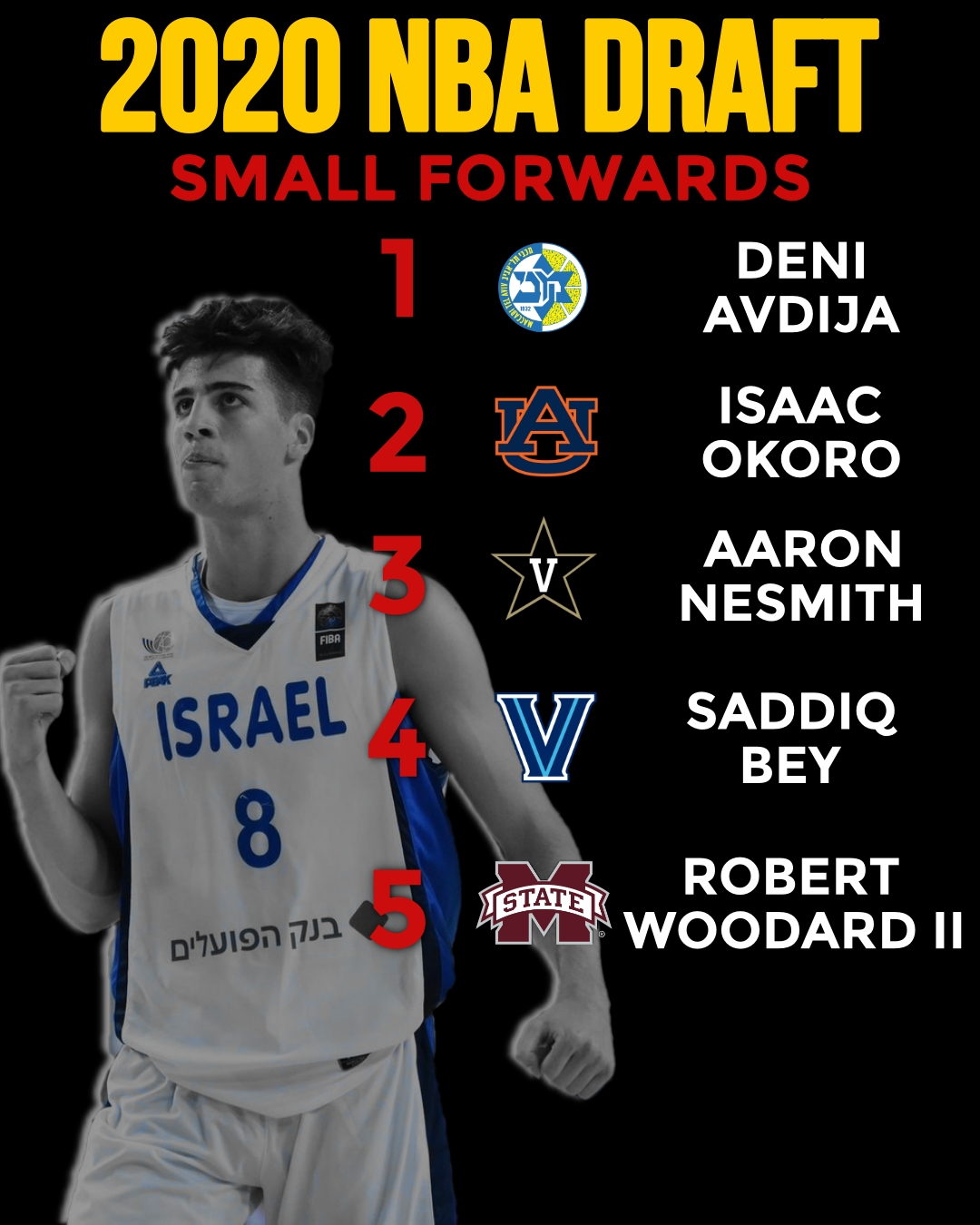 Top 5 Small Forwards